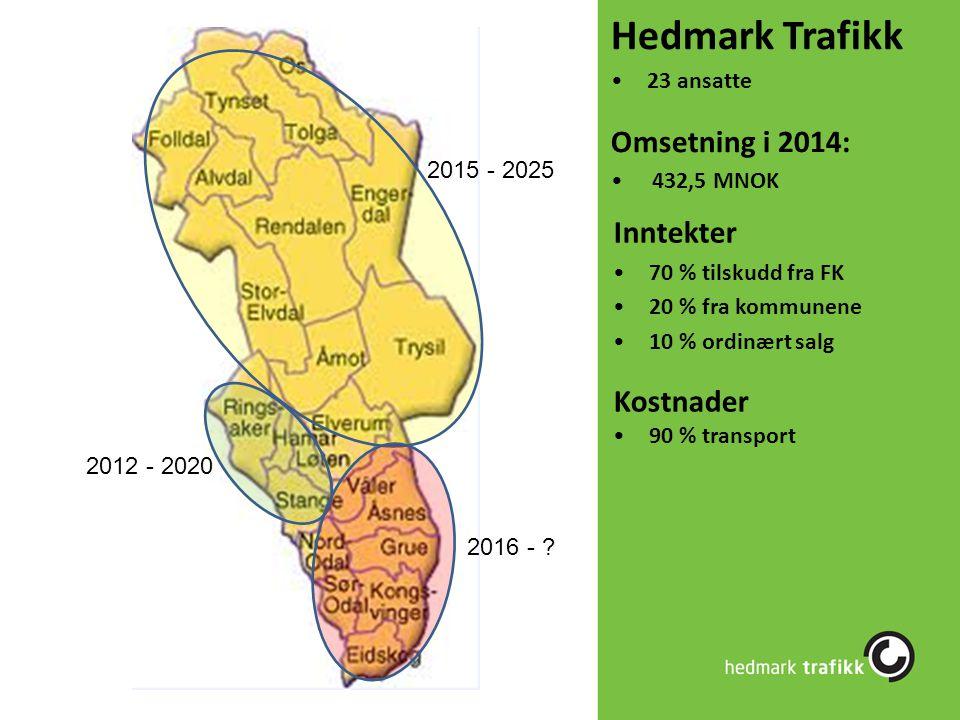 Hedmark Trafikk 23 ansatte Omsetning i 2014: 432,5 MNOK 2012 - 2020 2015 - 2025 2016 - ? Inntekter 70 % tilskudd fra FK 20 % fra kommunene 10 % ordinæ