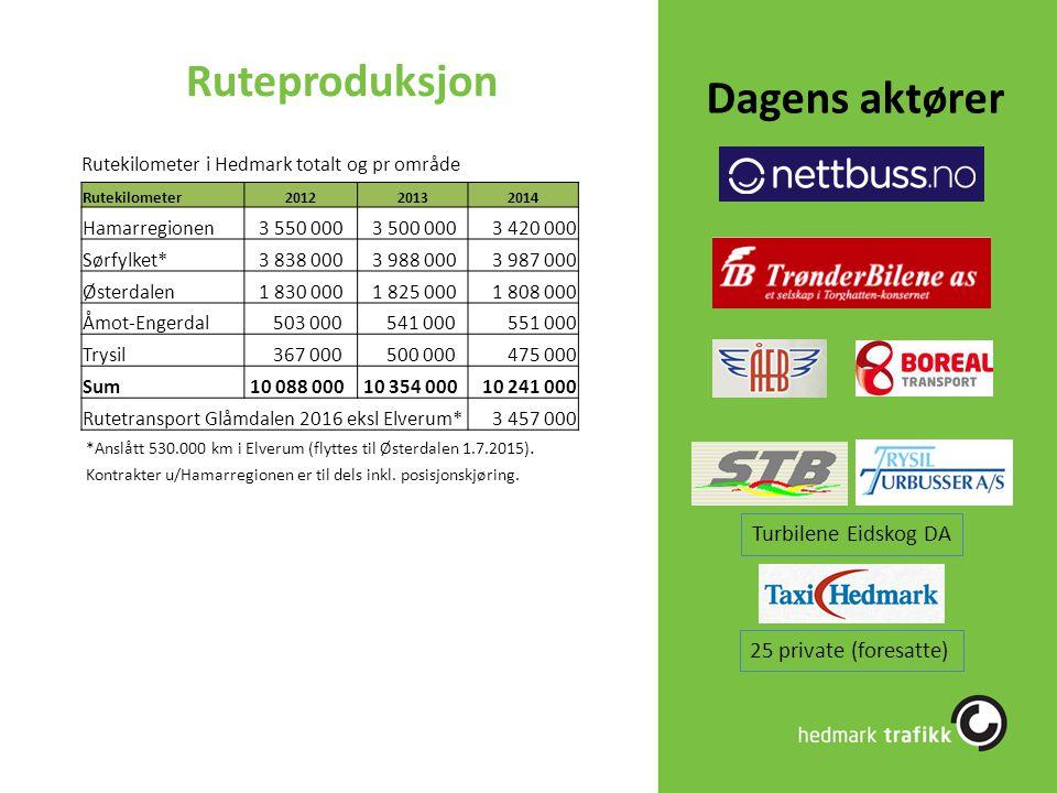 Ruteproduksjon Rutekilometer201220132014 Hamarregionen 3 550 000 3 500 0003 420 000 Sørfylket* 3 838 000 3 988 0003 987 000 Østerdalen 1 830 000 1 825