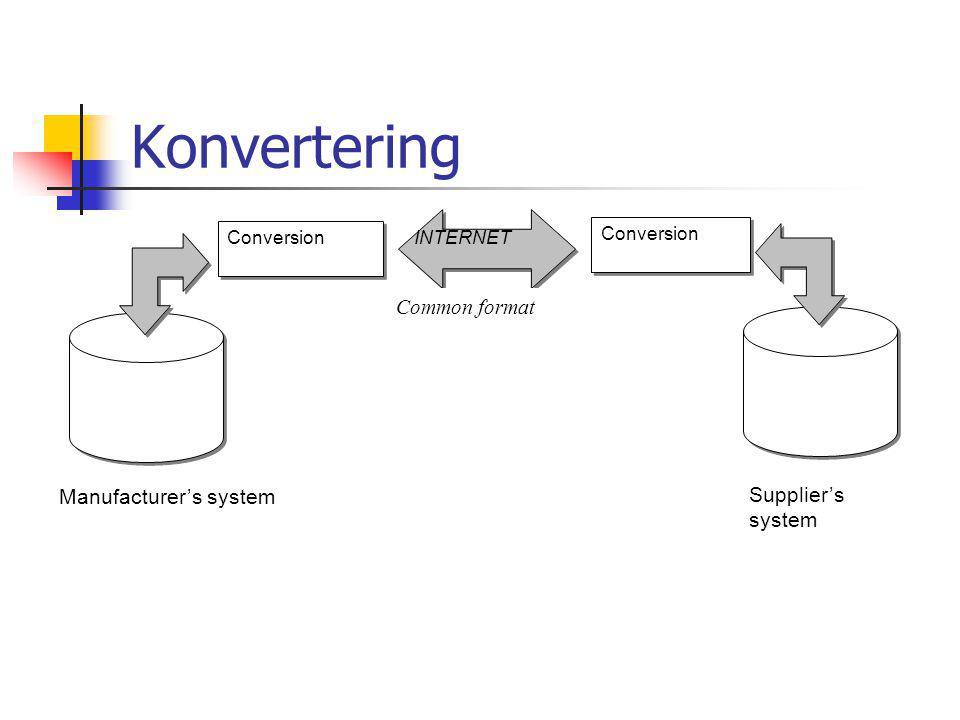 Konvertering Manufacturer's system Supplier's system Conversion Common format INTERNET