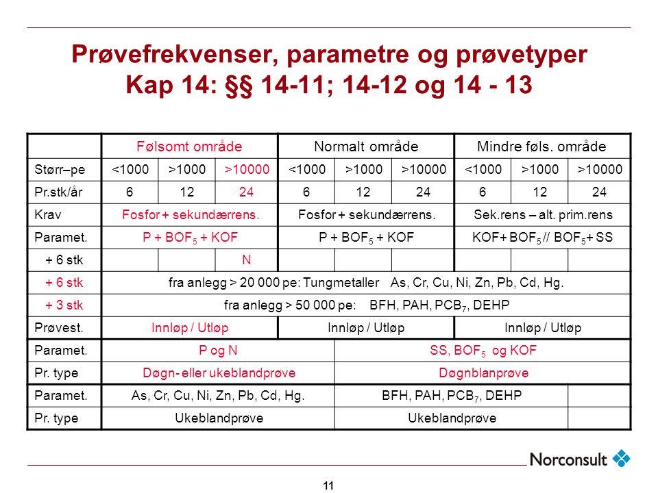 11 Prøvefrekvenser, parametre og prøvetyper Kap 14: §§ 14-11; 14-12 og 14 - 13 Følsomt områdeNormalt områdeMindre føls. område Størr–pe<1000>1000>1000