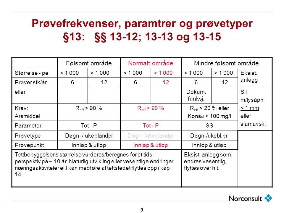 9 Prøvefrekvenser, paramtrer og prøvetyper §13: §§ 13-12; 13-13 og 13-15 Følsomt områdeNormalt områdeMindre følsomt område Størrelse - pe< 1 000> 1 00