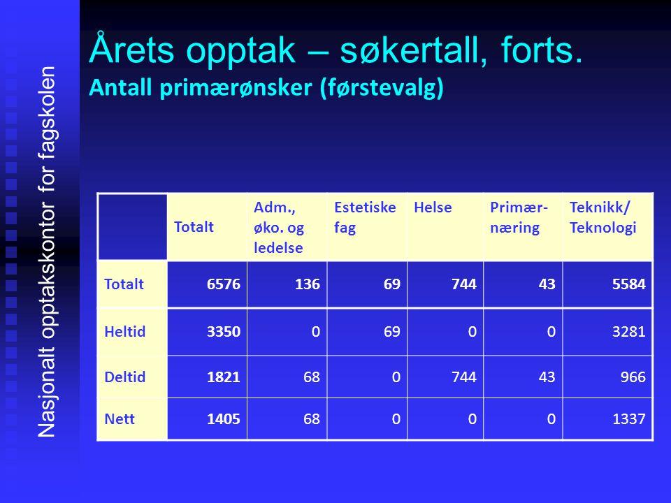 Søkerstatistikk 2014 vs.2013 Nasjonalt opptakskontor for fagskolen Fagretning20132014Diff.