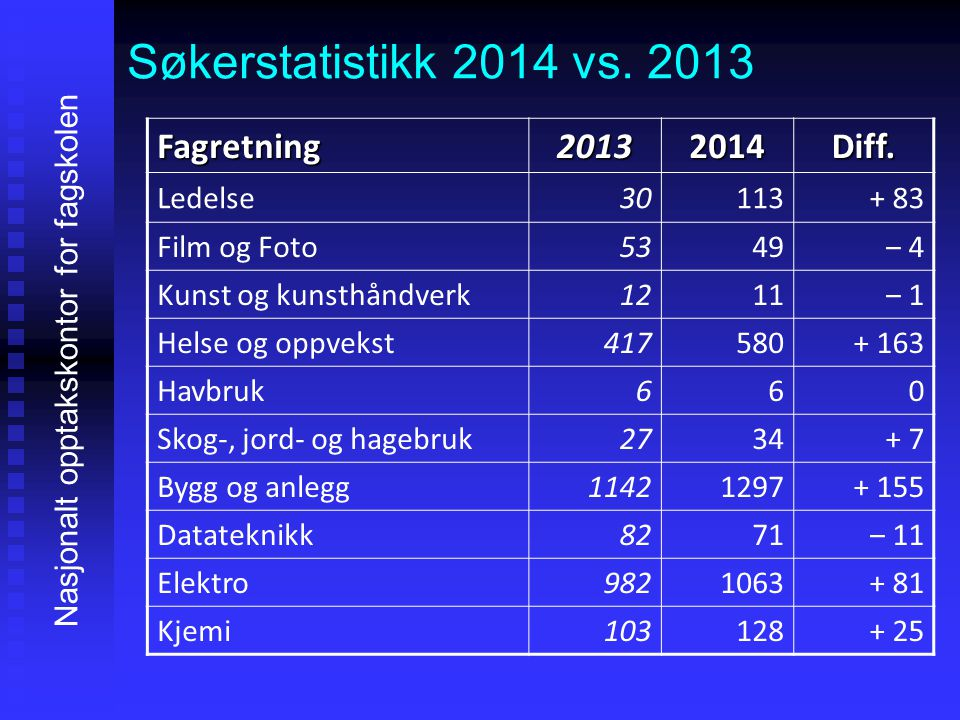 Søkerstatistikk 2014 vs. 2013 Nasjonalt opptakskontor for fagskolen Fagretning20132014Diff. Ledelse30113+ 83 Film og Foto5349‒ 4 Kunst og kunsthåndver