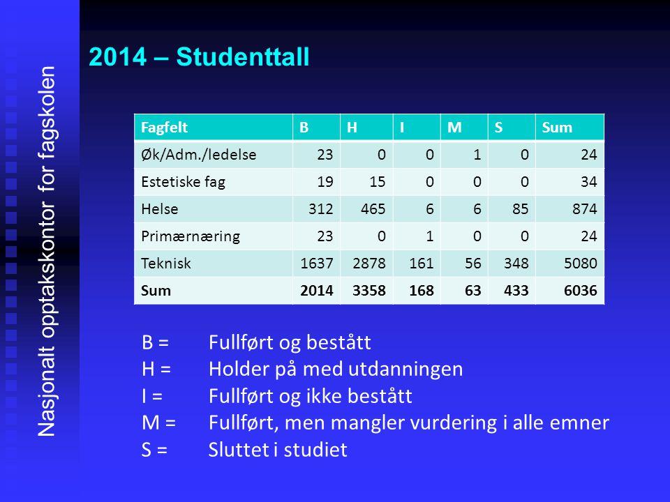 2014 – Studenttall Nasjonalt opptakskontor for fagskolen FagfeltBHIMSSum Øk/Adm./ledelse23001024 Estetiske fag191500034 Helse3124656685874 Primærnærin