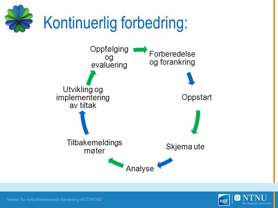 Kontinuerlig forbedring: Forberedelse og forankring Oppstart Skjema ute Analyse Tilbakemelding smøter Utvikling og implementering av tiltak Oppfølging og evaluering