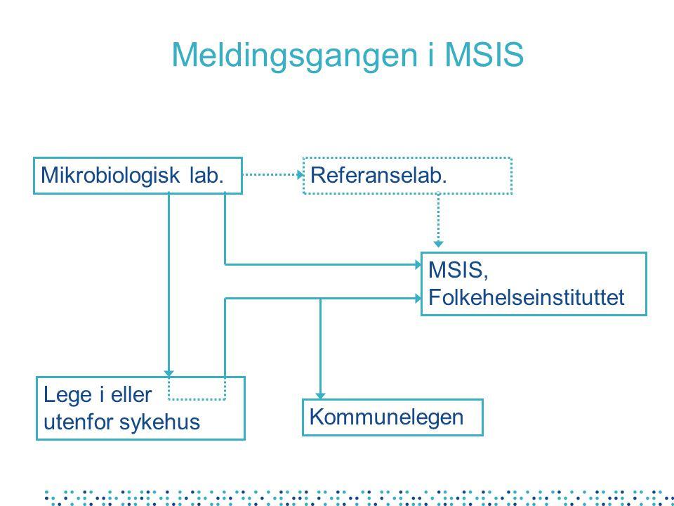 Meldingsgangen i MSIS Mikrobiologisk lab.