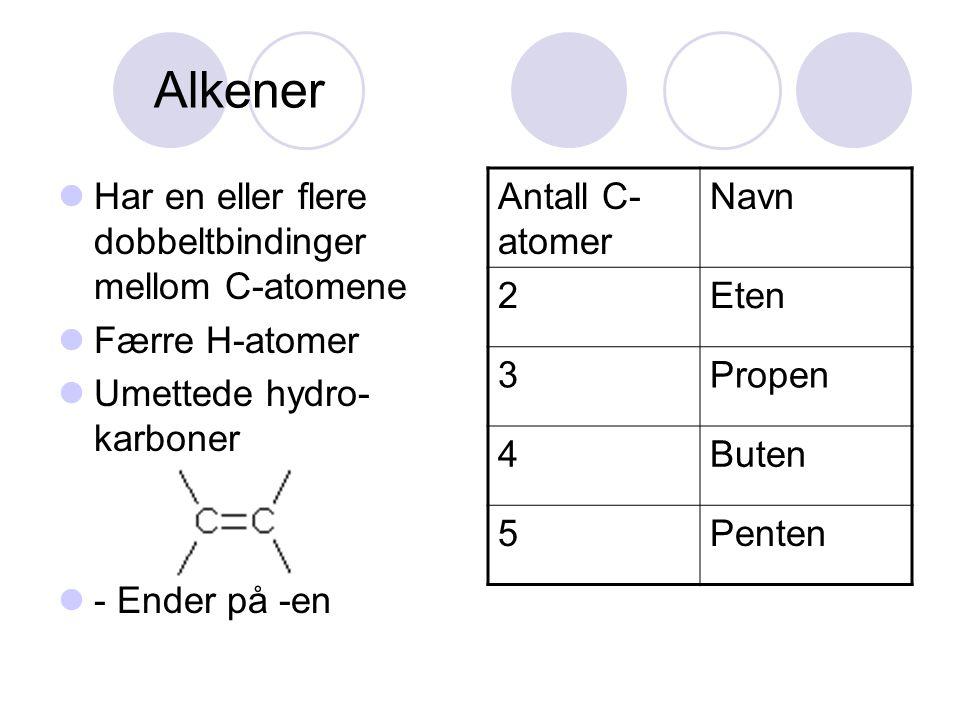 Alkener Har en eller flere dobbeltbindinger mellom C-atomene Færre H-atomer Umettede hydro- karboner - Ender på -en Antall C- atomer Navn 2Eten 3Prope
