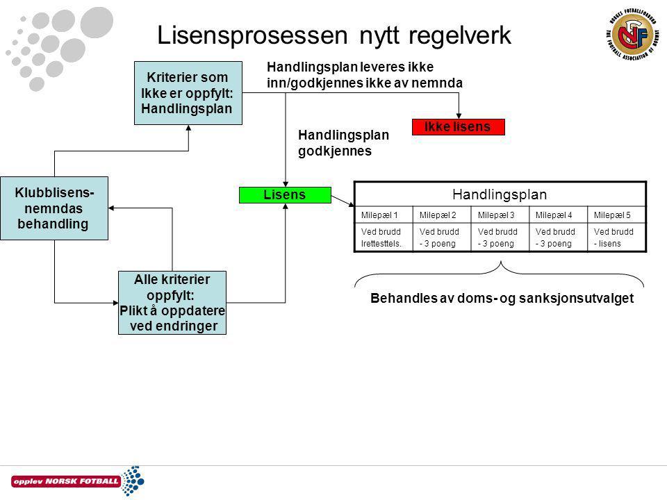 Lisensprosessen nytt regelverk Klubblisens- nemndas behandling Lisens Kriterier som Ikke er oppfylt: Handlingsplan Alle kriterier oppfylt: Plikt å opp