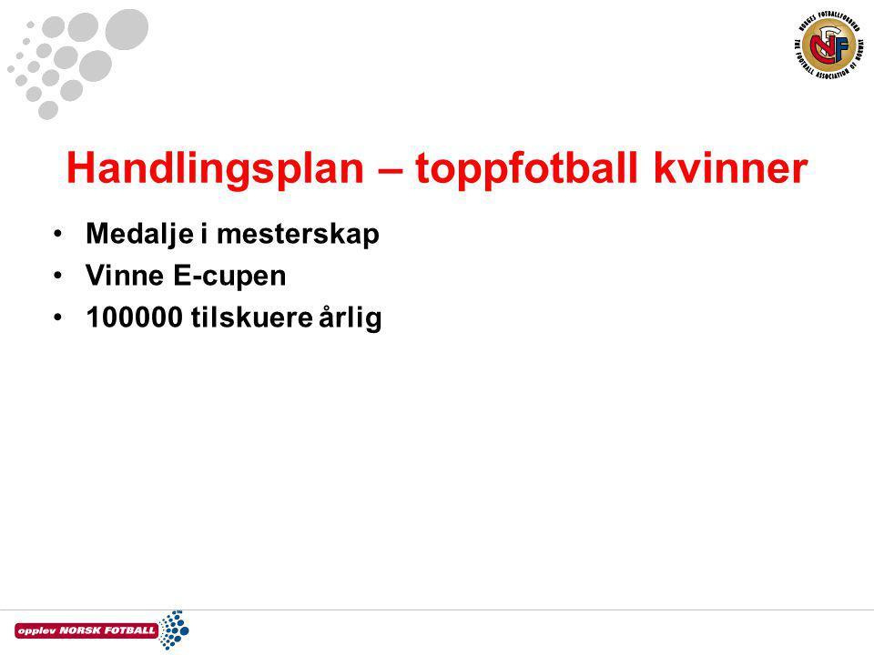 Handlingsplan – toppfotball kvinner Medalje i mesterskap Vinne E-cupen 100000 tilskuere årlig