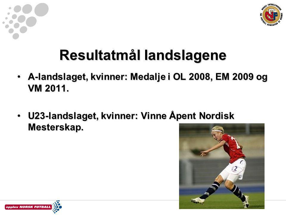 Resultatmål landslagene A-landslaget, kvinner: Medalje i OL 2008, EM 2009 og VM 2011.A-landslaget, kvinner: Medalje i OL 2008, EM 2009 og VM 2011. U23