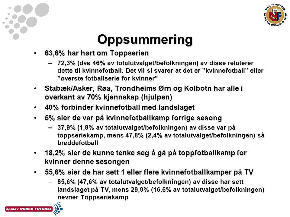 Oppsummering 63,6% har hørt om Toppserien63,6% har hørt om Toppserien –72,3% (dvs 46% av totalutvalget/befolkningen) av disse relaterer dette til kvin