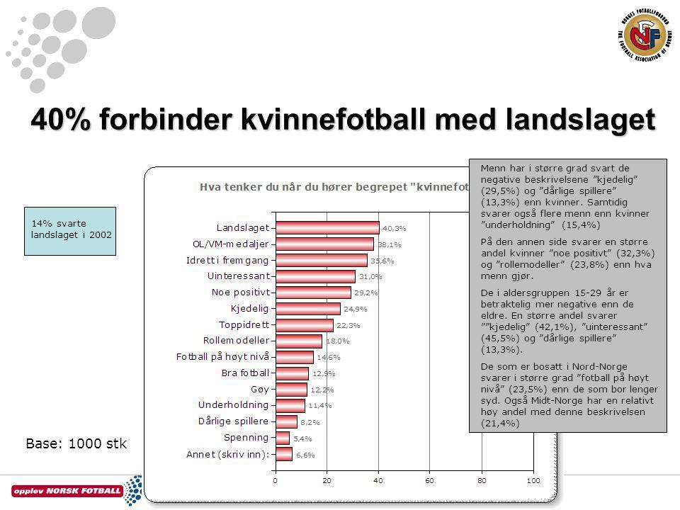 """40% forbinder kvinnefotball med landslaget Base: 1000 stk Menn har i større grad svart de negative beskrivelsene """"kjedelig"""" (29,5%) og """"dårlige spille"""