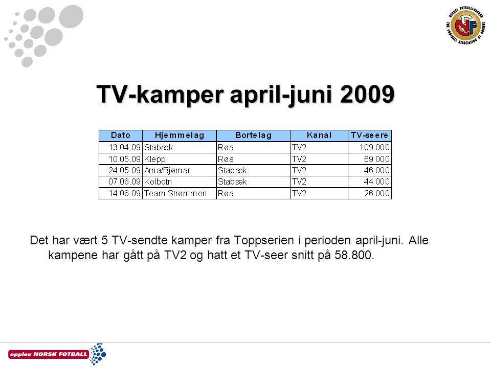 TV-kamper april-juni 2009 Det har vært 5 TV-sendte kamper fra Toppserien i perioden april-juni. Alle kampene har gått på TV2 og hatt et TV-seer snitt