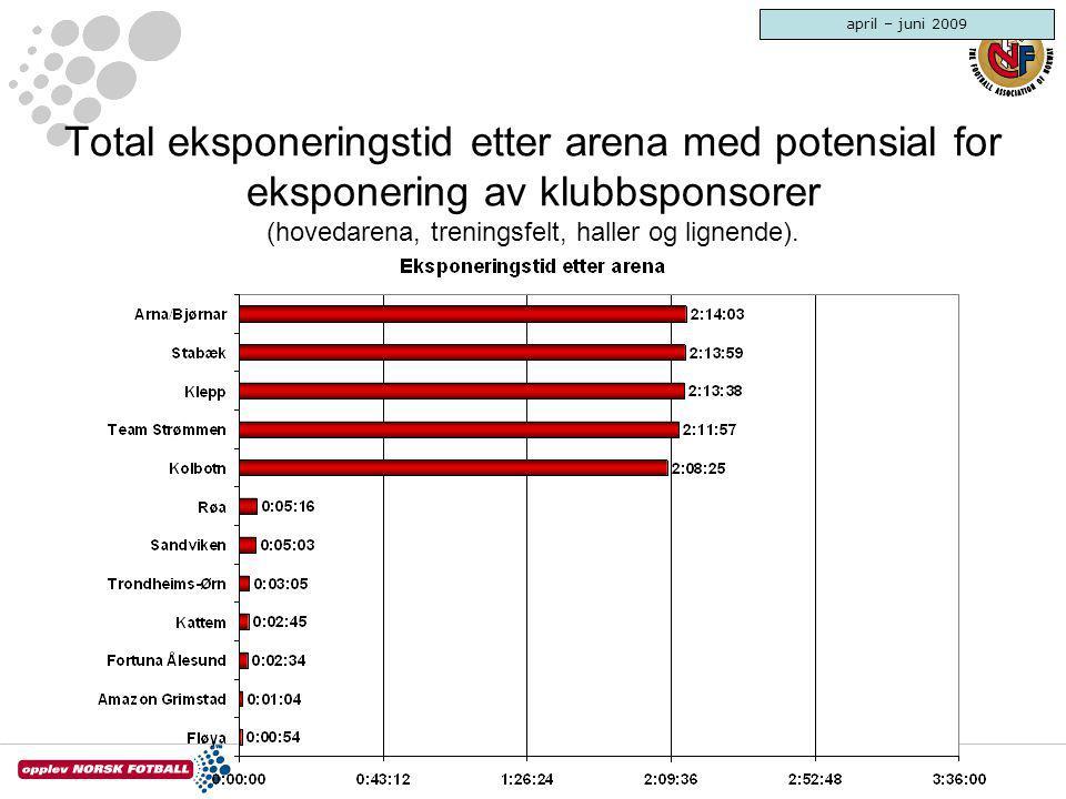 Total eksponeringstid etter arena med potensial for eksponering av klubbsponsorer (hovedarena, treningsfelt, haller og lignende). april – juni 2009