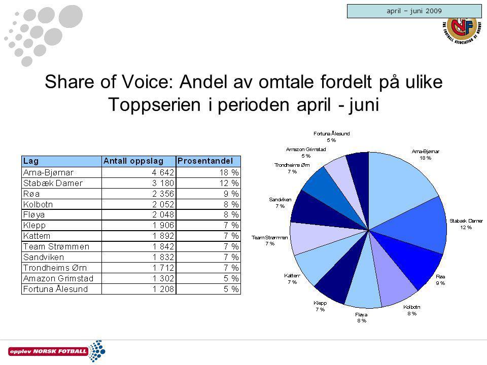 Share of Voice: Andel av omtale fordelt på ulike Toppserien i perioden april - juni april – juni 2009