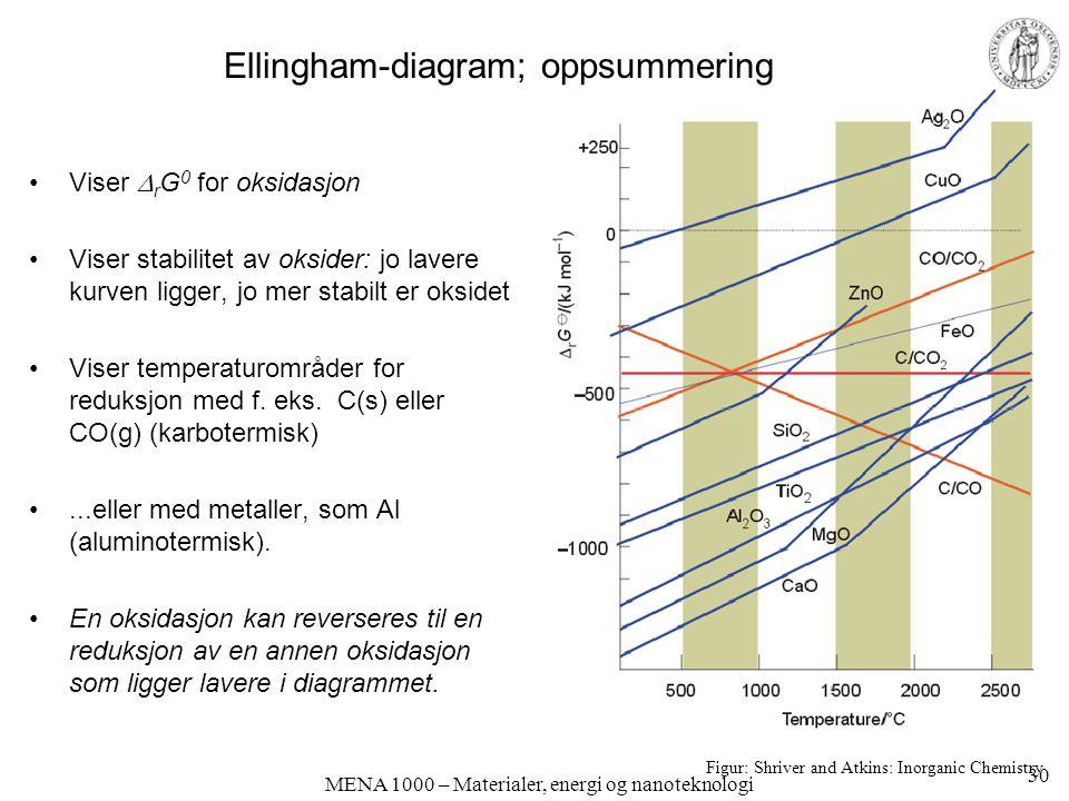 MENA 1000 – Materialer, energi og nanoteknologi Ellingham-diagram; oppsummering Viser  r G 0 for oksidasjon Viser stabilitet av oksider: jo lavere kurven ligger, jo mer stabilt er oksidet Viser temperaturområder for reduksjon med f.