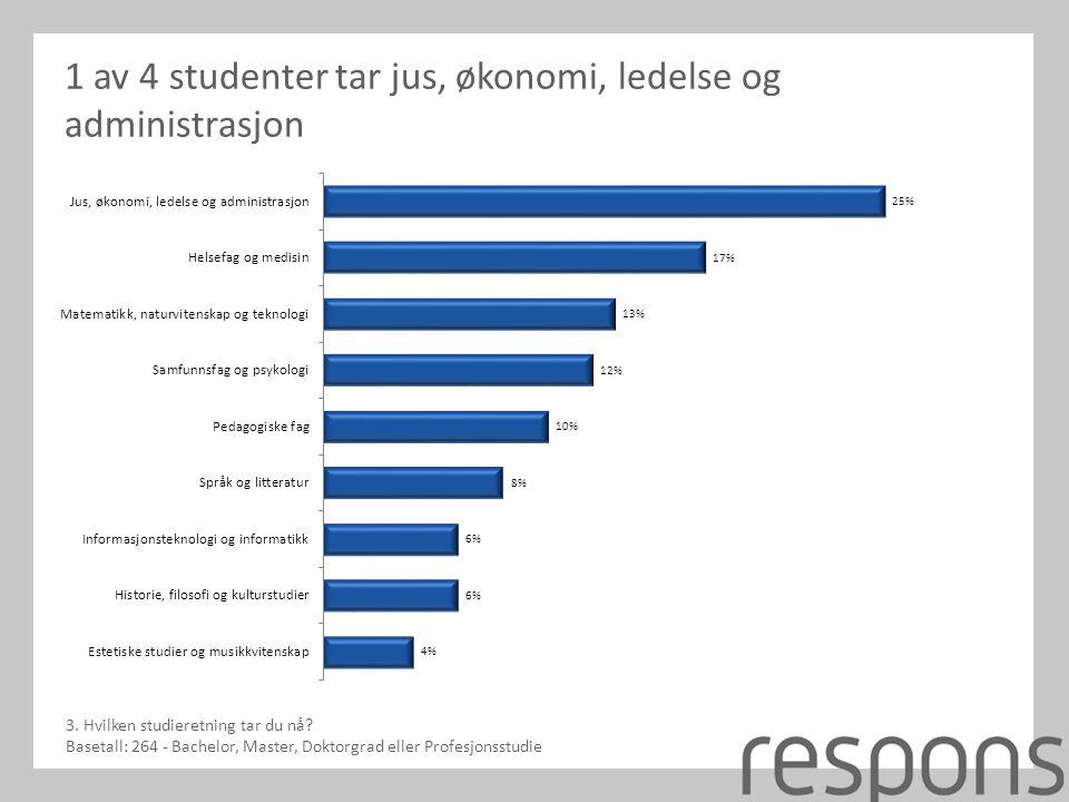 1 av 4 studenter tar jus, økonomi, ledelse og administrasjon 3.