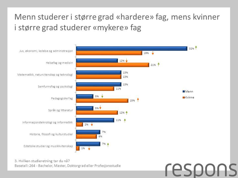 Menn studerer i større grad «hardere» fag, mens kvinner i større grad studerer «mykere» fag 3.
