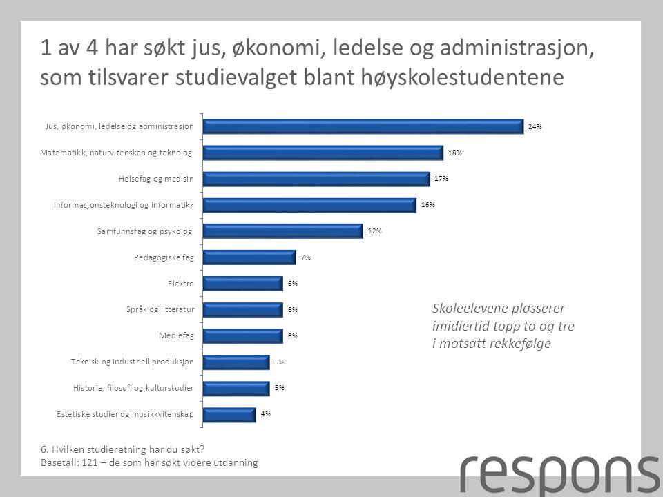 1 av 4 har søkt jus, økonomi, ledelse og administrasjon, som tilsvarer studievalget blant høyskolestudentene 6.