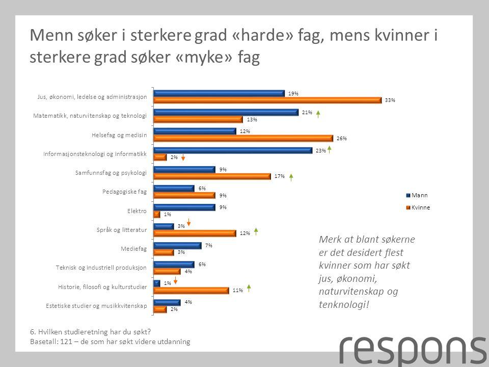 Menn søker i sterkere grad «harde» fag, mens kvinner i sterkere grad søker «myke» fag 6.
