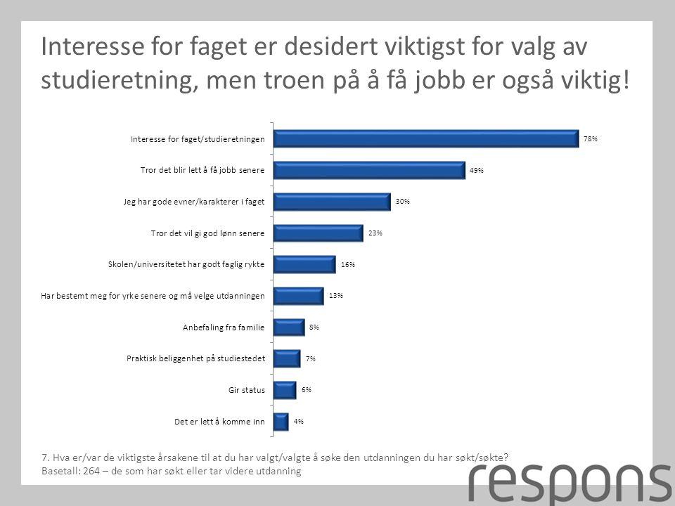 Interesse for faget er desidert viktigst for valg av studieretning, men troen på å få jobb er også viktig.