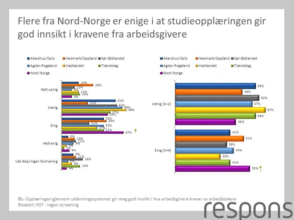 Flere fra Nord-Norge er enige i at studieopplæringen gir god innsikt i kravene fra arbeidsgivere 8b.