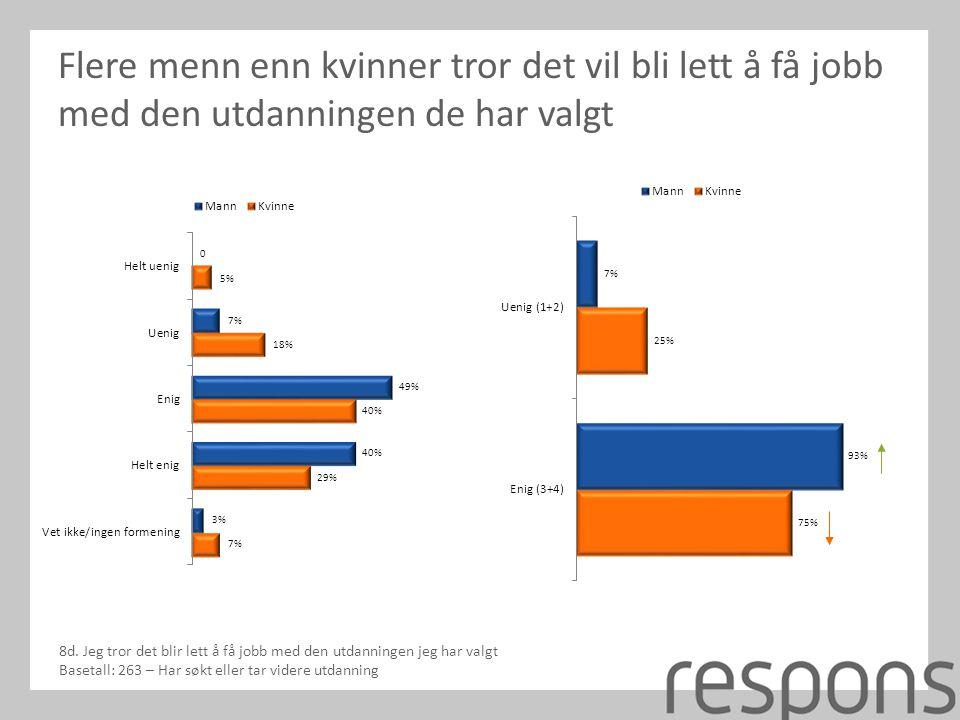 Flere menn enn kvinner tror det vil bli lett å få jobb med den utdanningen de har valgt 8d.