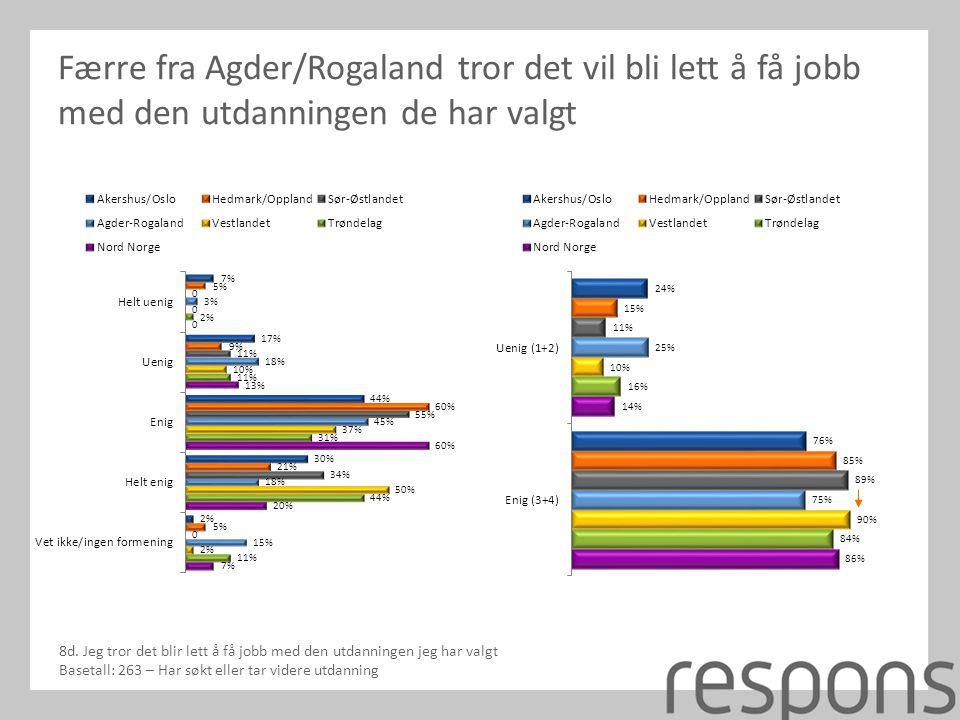 Færre fra Agder/Rogaland tror det vil bli lett å få jobb med den utdanningen de har valgt 8d.