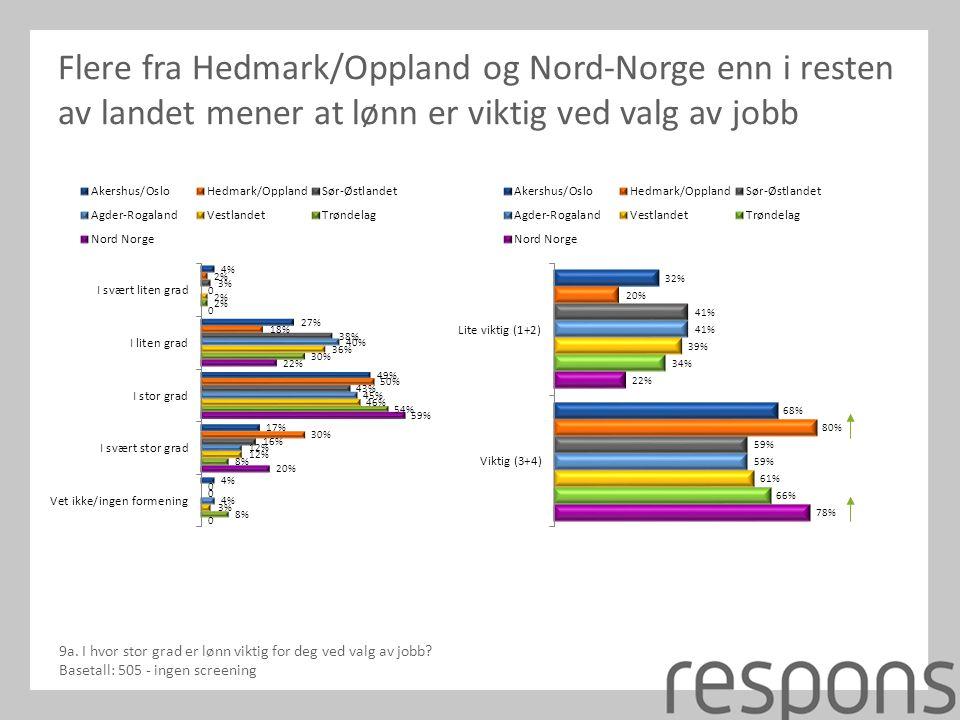 Flere fra Hedmark/Oppland og Nord-Norge enn i resten av landet mener at lønn er viktig ved valg av jobb 9a.