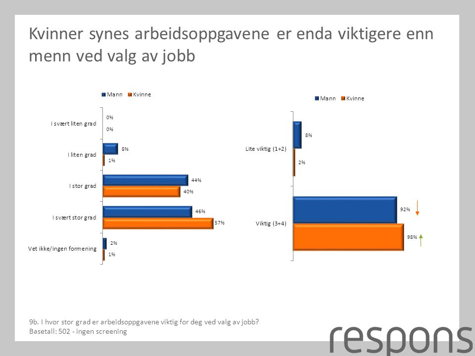 Kvinner synes arbeidsoppgavene er enda viktigere enn menn ved valg av jobb 9b.