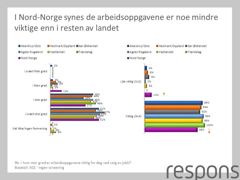 I Nord-Norge synes de arbeidsoppgavene er noe mindre viktige enn i resten av landet 9b.
