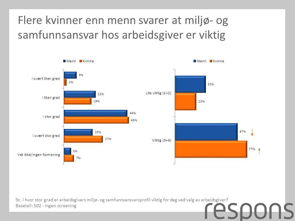 Flere kvinner enn menn svarer at miljø- og samfunnsansvar hos arbeidsgiver er viktig 9c.