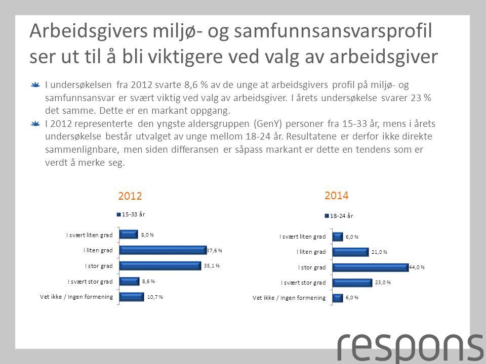 I undersøkelsen fra 2012 svarte 8,6 % av de unge at arbeidsgivers profil på miljø- og samfunnsansvar er svært viktig ved valg av arbeidsgiver.