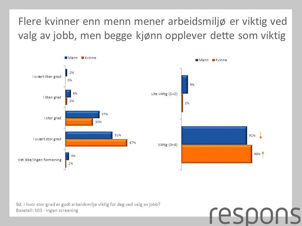 Flere kvinner enn menn mener arbeidsmiljø er viktig ved valg av jobb, men begge kjønn opplever dette som viktig 9d.