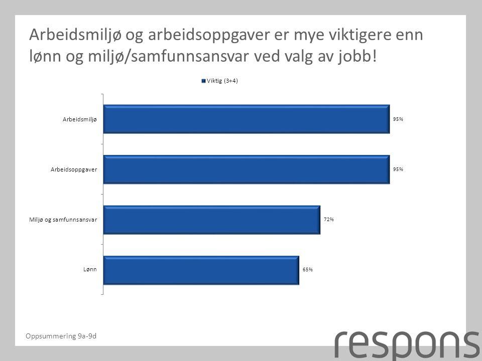 Arbeidsmiljø og arbeidsoppgaver er mye viktigere enn lønn og miljø/samfunnsansvar ved valg av jobb.