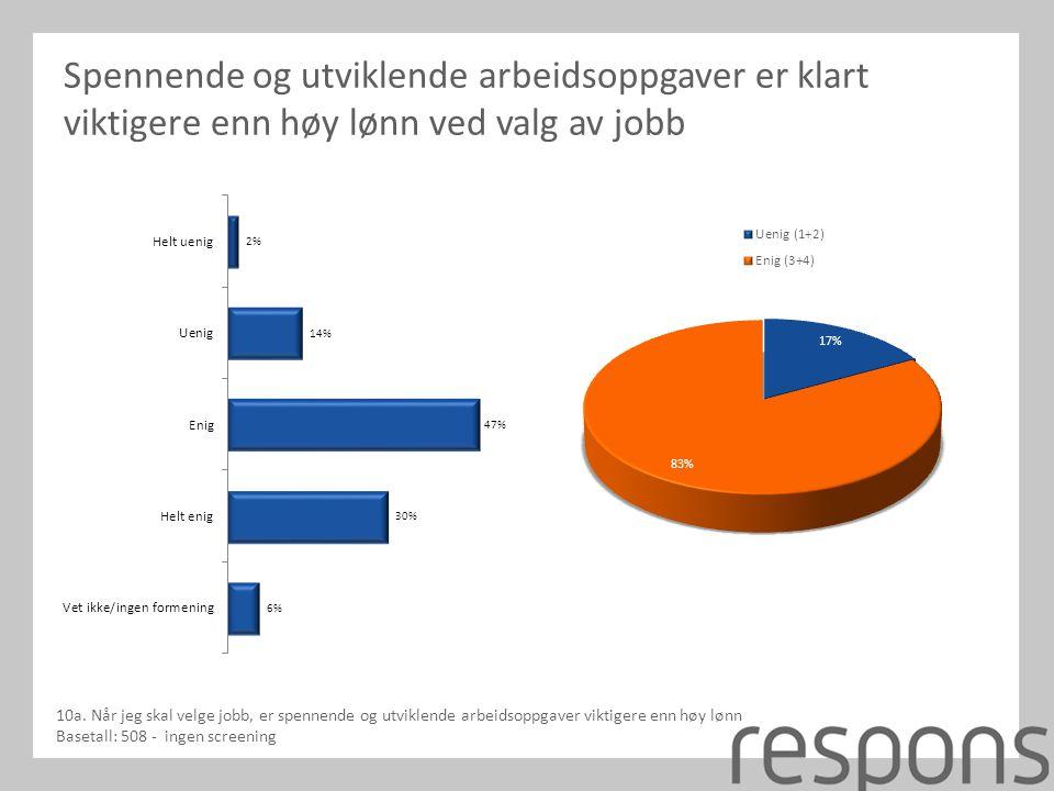 Spennende og utviklende arbeidsoppgaver er klart viktigere enn høy lønn ved valg av jobb 10a.
