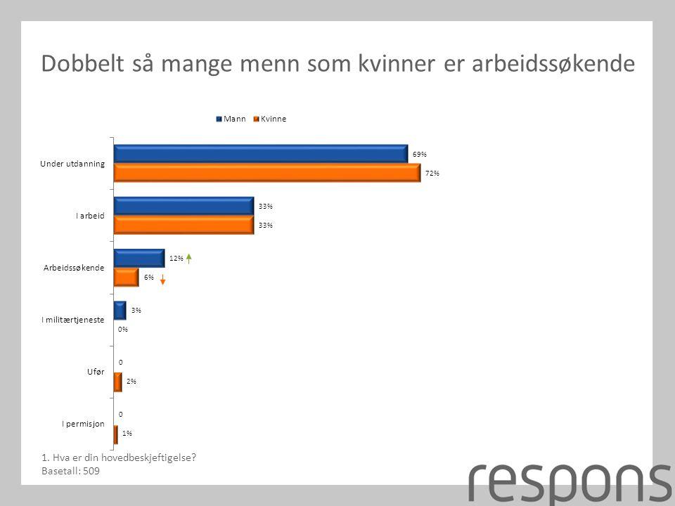Flere tar utdanning i Trøndelag, flere er i arbeid på Vestlandet, og flere er arbeidssøkende i Hedmark/Oppland 1.