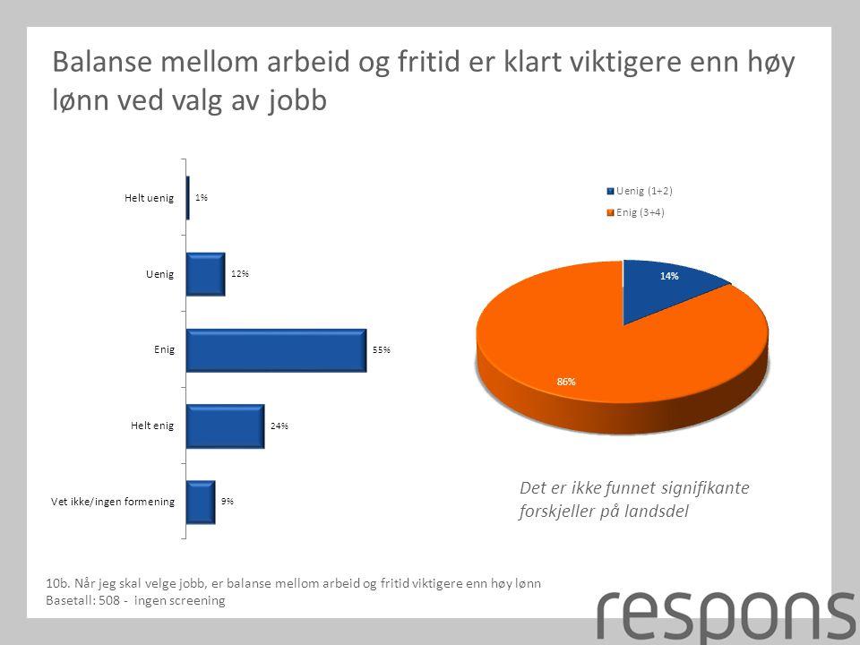 Balanse mellom arbeid og fritid er klart viktigere enn høy lønn ved valg av jobb 10b.