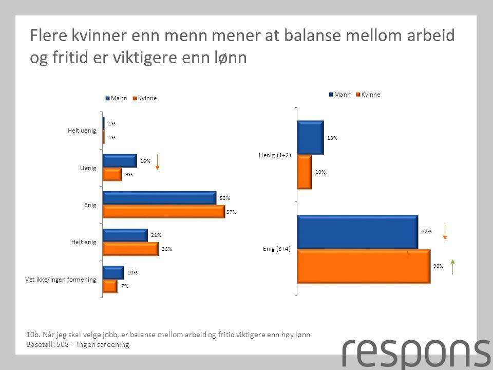 Flere kvinner enn menn mener at balanse mellom arbeid og fritid er viktigere enn lønn 10b.