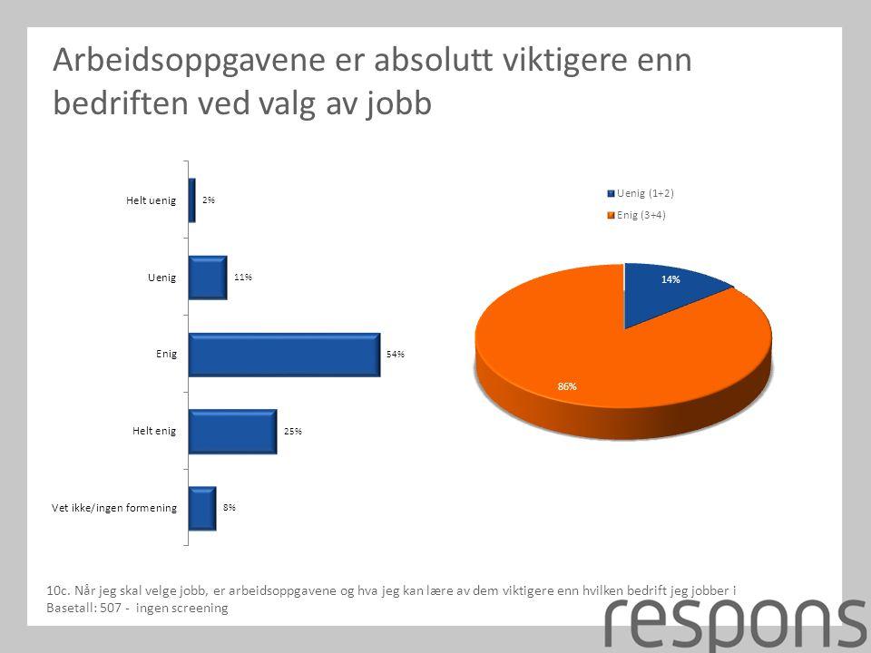Arbeidsoppgavene er absolutt viktigere enn bedriften ved valg av jobb 10c.