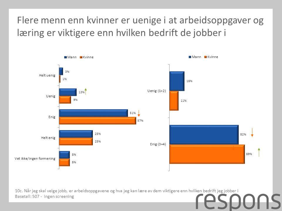 Flere menn enn kvinner er uenige i at arbeidsoppgaver og læring er viktigere enn hvilken bedrift de jobber i 10c.