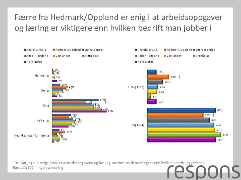 Færre fra Hedmark/Oppland er enig i at arbeidsoppgaver og læring er viktigere enn hvilken bedrift man jobber i 10c.