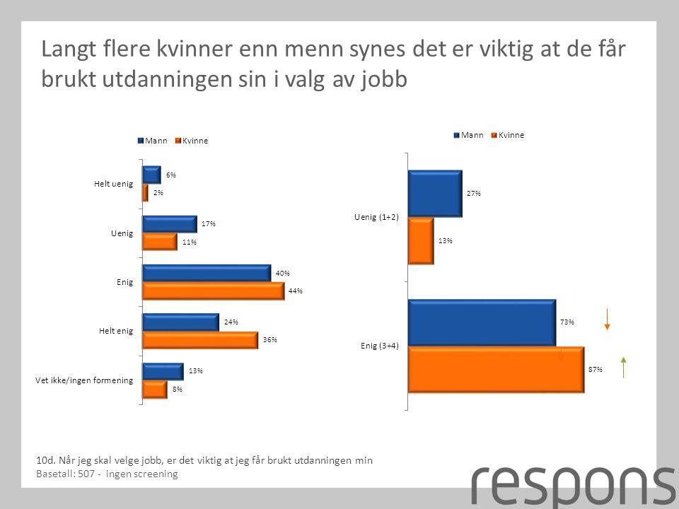 Langt flere kvinner enn menn synes det er viktig at de får brukt utdanningen sin i valg av jobb 10d.