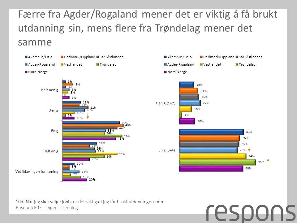 Færre fra Agder/Rogaland mener det er viktig å få brukt utdanning sin, mens flere fra Trøndelag mener det samme 10d.