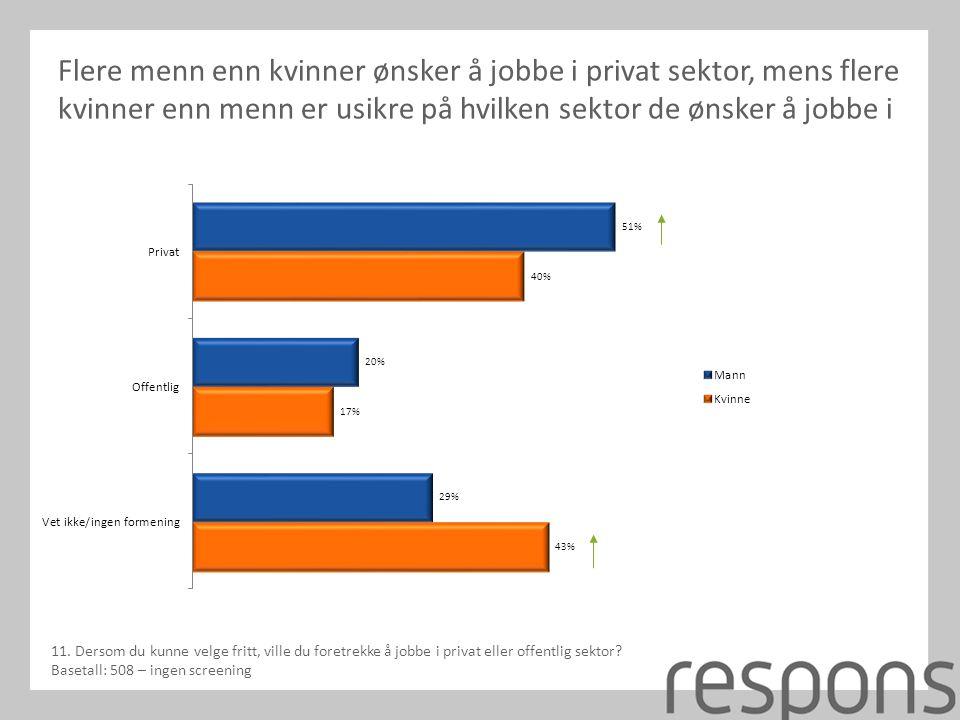 Flere menn enn kvinner ønsker å jobbe i privat sektor, mens flere kvinner enn menn er usikre på hvilken sektor de ønsker å jobbe i 11.