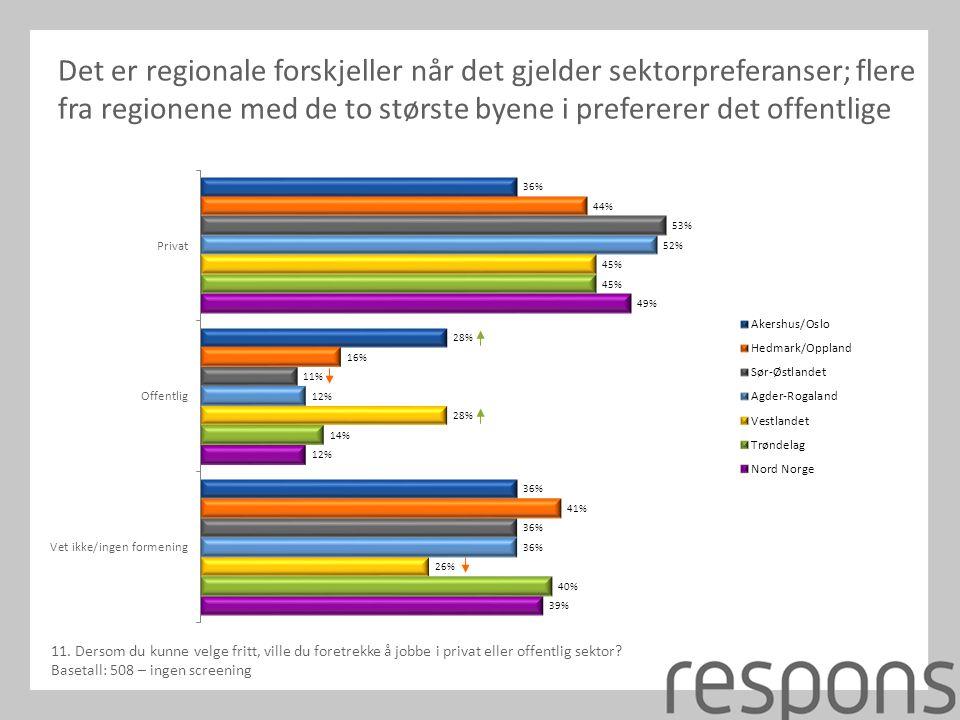 Det er regionale forskjeller når det gjelder sektorpreferanser; flere fra regionene med de to største byene i prefererer det offentlige 11.