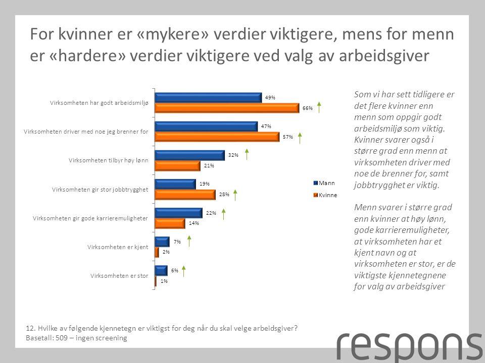 For kvinner er «mykere» verdier viktigere, mens for menn er «hardere» verdier viktigere ved valg av arbeidsgiver Som vi har sett tidligere er det flere kvinner enn menn som oppgir godt arbeidsmiljø som viktig.