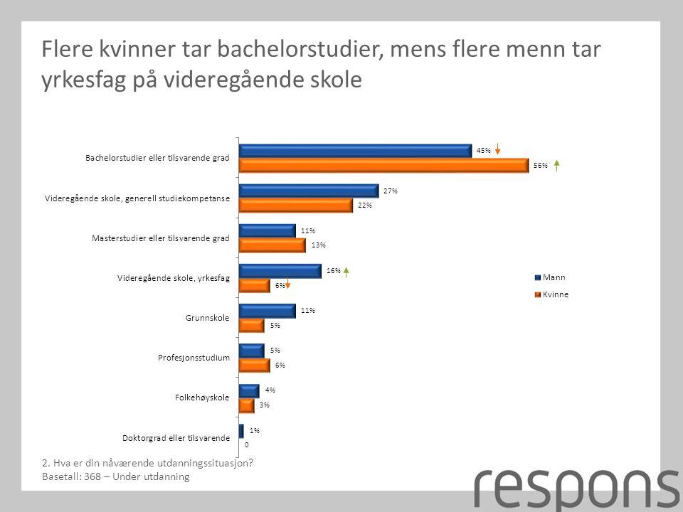 Flere kvinner tar bachelorstudier, mens flere menn tar yrkesfag på videregående skole 2.