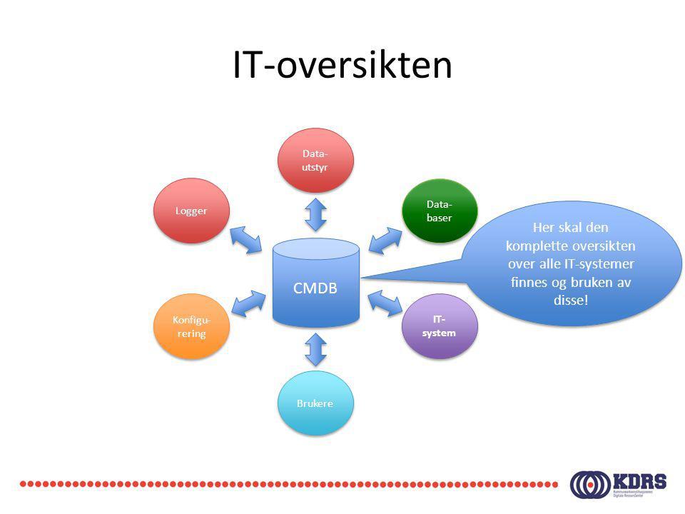 IT-oversikten CMDB Data- utstyr Logger Konfigu- rering Data- baser Brukere IT- system Her skal den komplette oversikten over alle IT-systemer finnes o