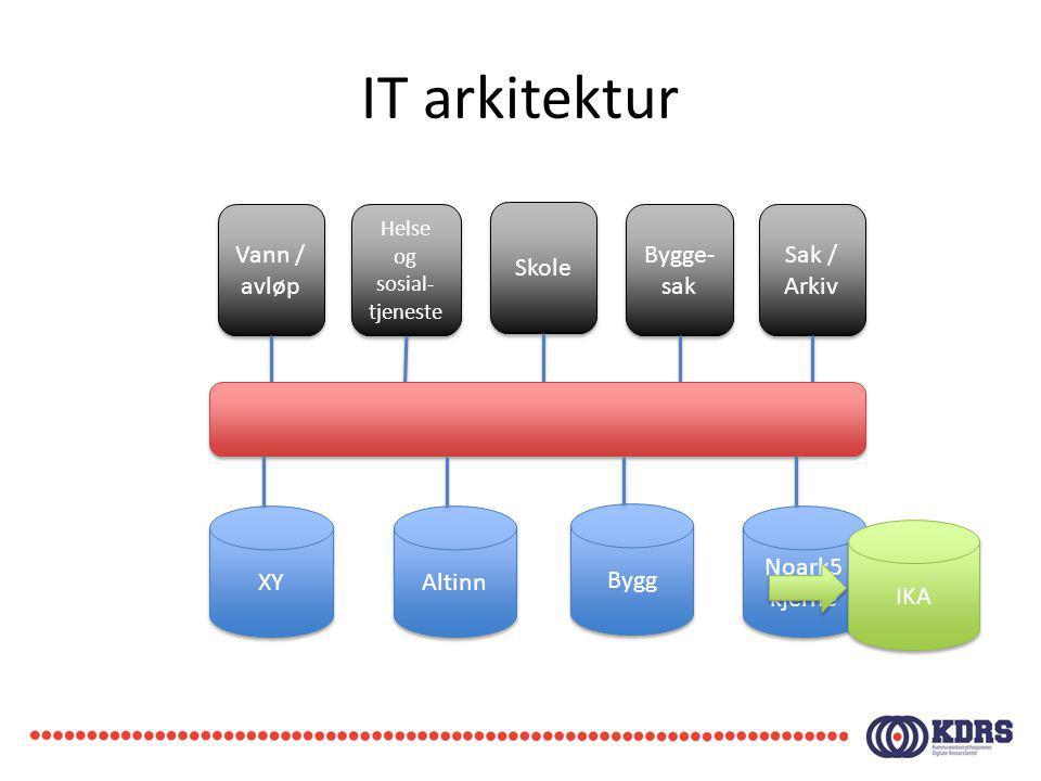 IT arkitektur XY Altinn Bygg Noark5 kjerne Noark5 kjerne Sak / Arkiv Bygge- sak Skole Helse og sosial- tjeneste Vann / avløp IKA